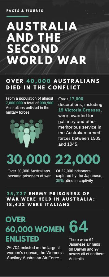 australia and the second World war
